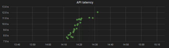 Zoe API latency